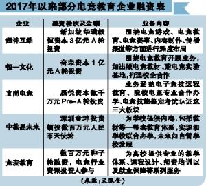 2019.6 信息时报:风口催生电竞培训 专业化运作仍需时日