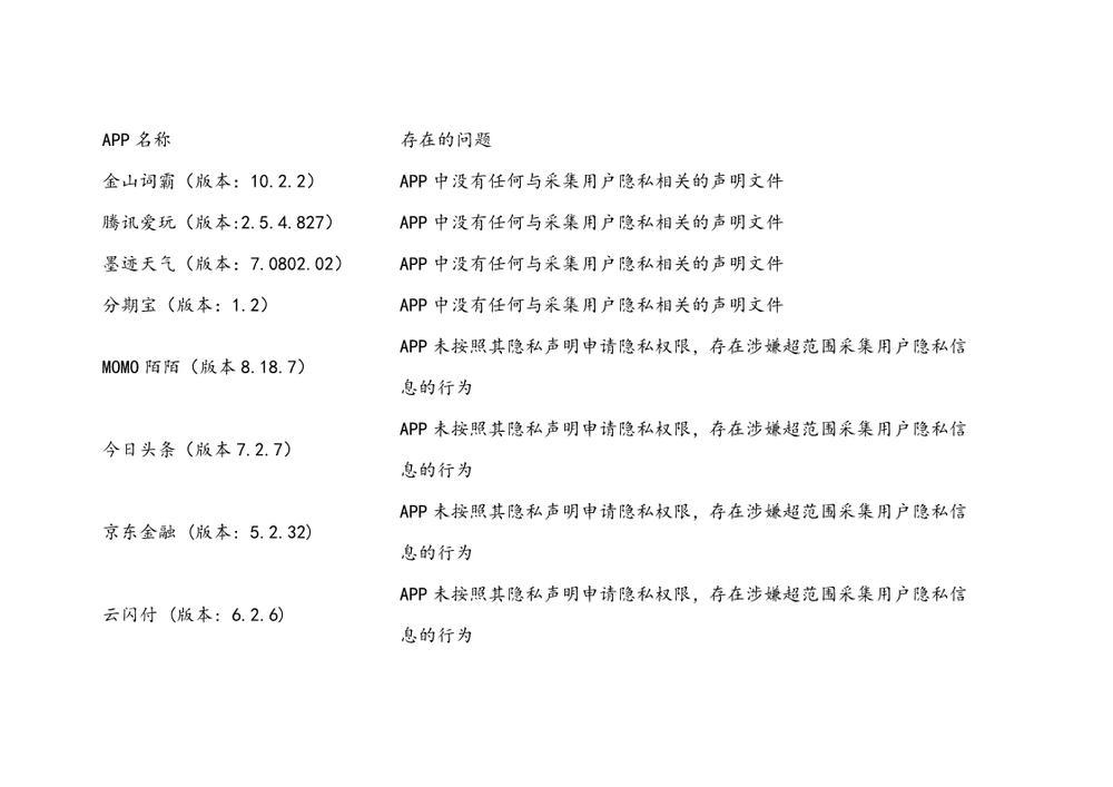 2019.9 北京商报:频繁被点名 App侵犯隐私何时休