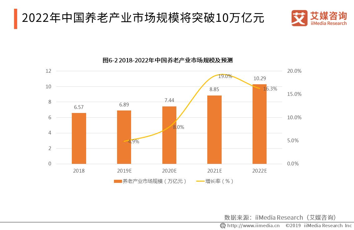 2019.10 每日经济新闻:老龄化催生6万亿养老市场 险企多样化发力养老产业