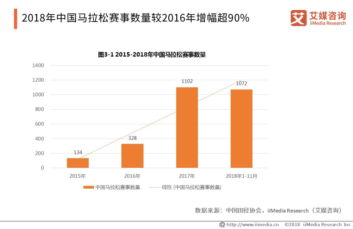 2019.11 澎湃新闻:疯狂的马拉松①|推动健身,回报巨大:去年带动消费288亿