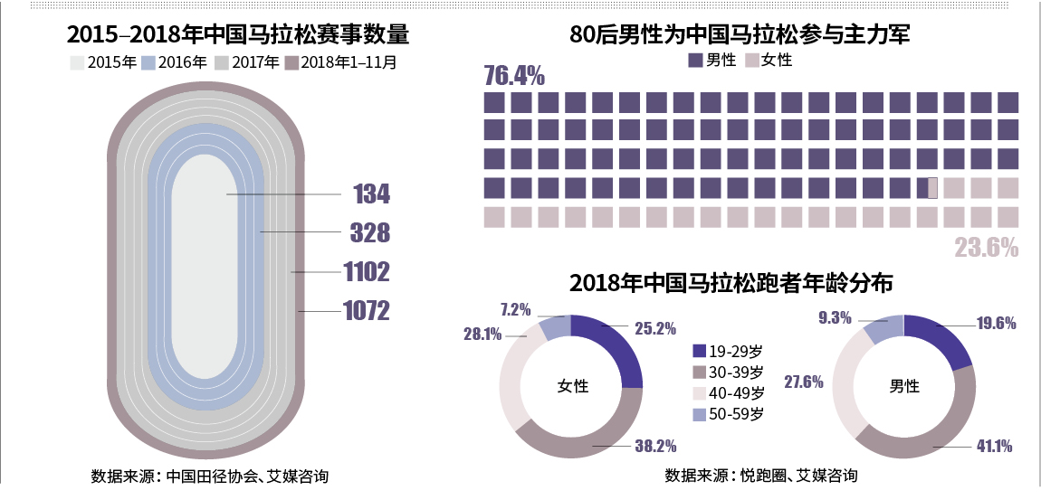 """2019.12时代周报:马拉松经济""""狂奔"""":中产成主力 花费数万赶超游学"""