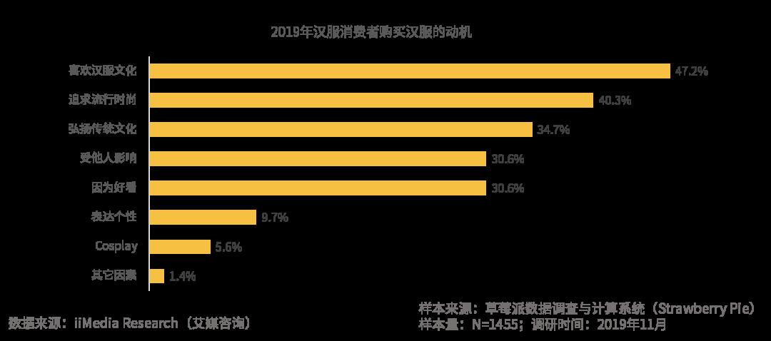"""2019.12 36氪:阿里虎牙上线""""古桃""""""""花夏"""",汉服出圈成下一个""""毒""""?"""