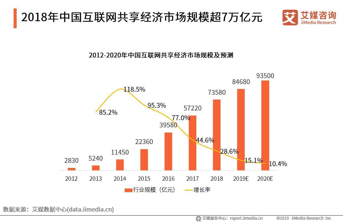 2020.1 央广网:业内呼吁进一步健全优化共享经济发展的治理体系和政策框架