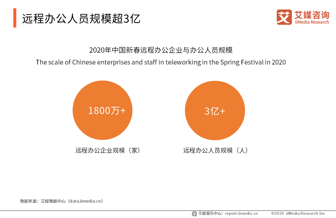 """2020.2 北京晚报:克服卡顿掉线适应随时干活 """"宅家""""工作试水数字化办公"""