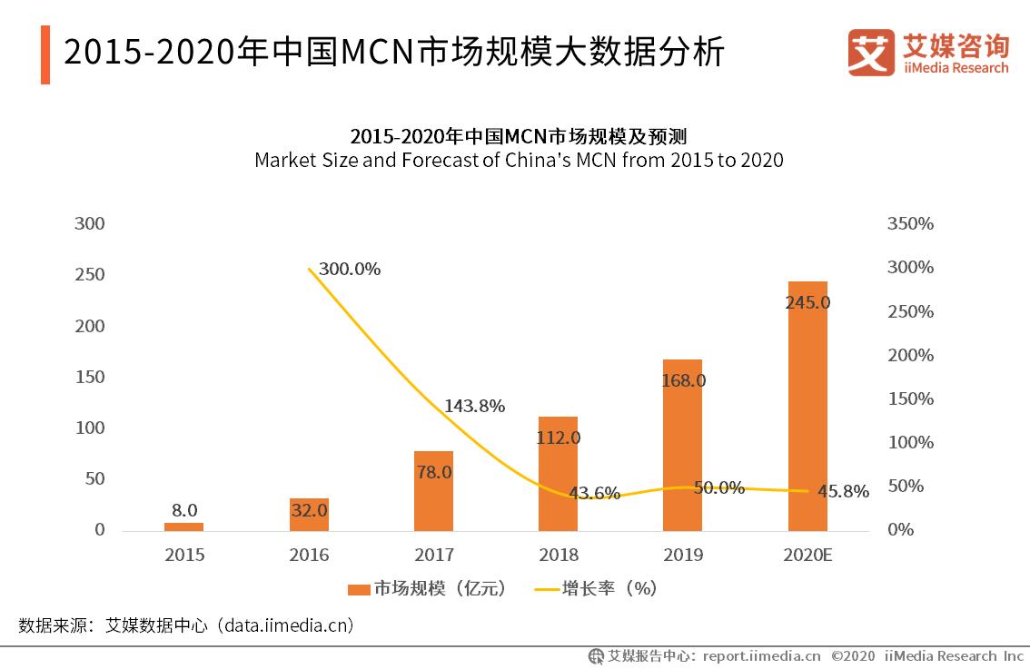2020.2 北京商报:左手周星驰右手李佳琦 新文化为何还能亏损8个亿