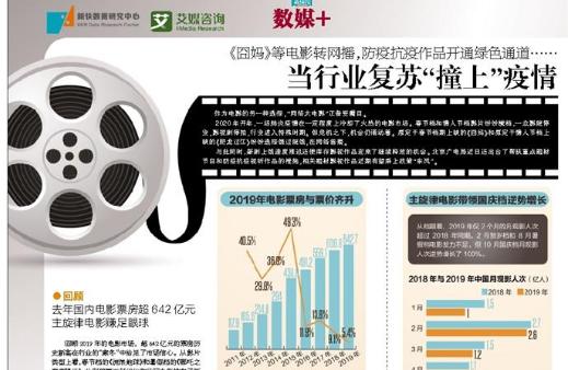 """2020.2 新快报:当行业复苏""""撞上""""疫情 网络大电影可期"""