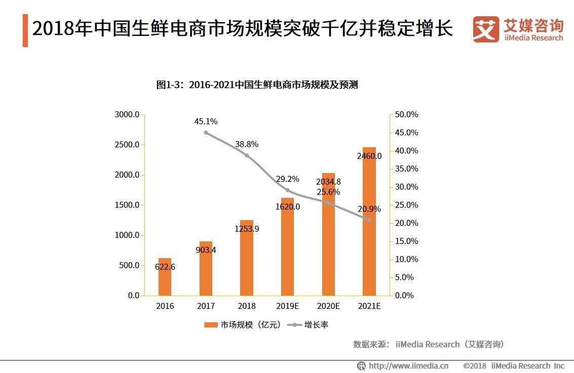 """2020.2 羊城晚报:你""""云买菜""""了吗?生鲜电商发展再迎""""风口"""""""