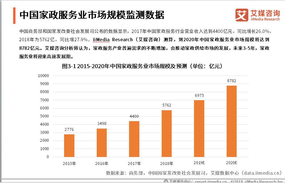2020.5 新京报:高端家政有多火?硕士学历并不罕见,人才缺口依旧巨大