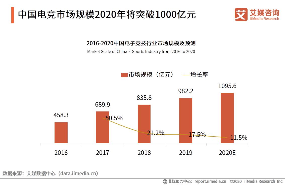 2020.7 证券日报:国内电竞企业月均增超270家 游戏巨头纷纷抢滩布局千亿元市场