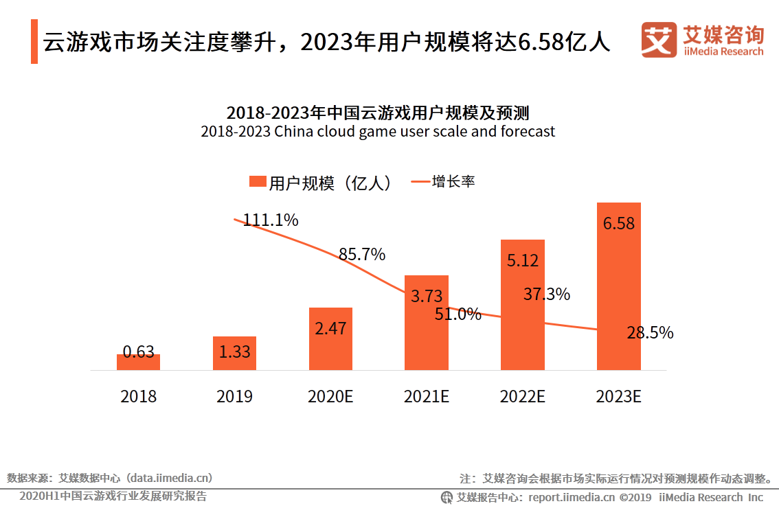 2020.8 人民网:5G开拓互动娱乐产业新蓝海 云游戏或成行业新变量