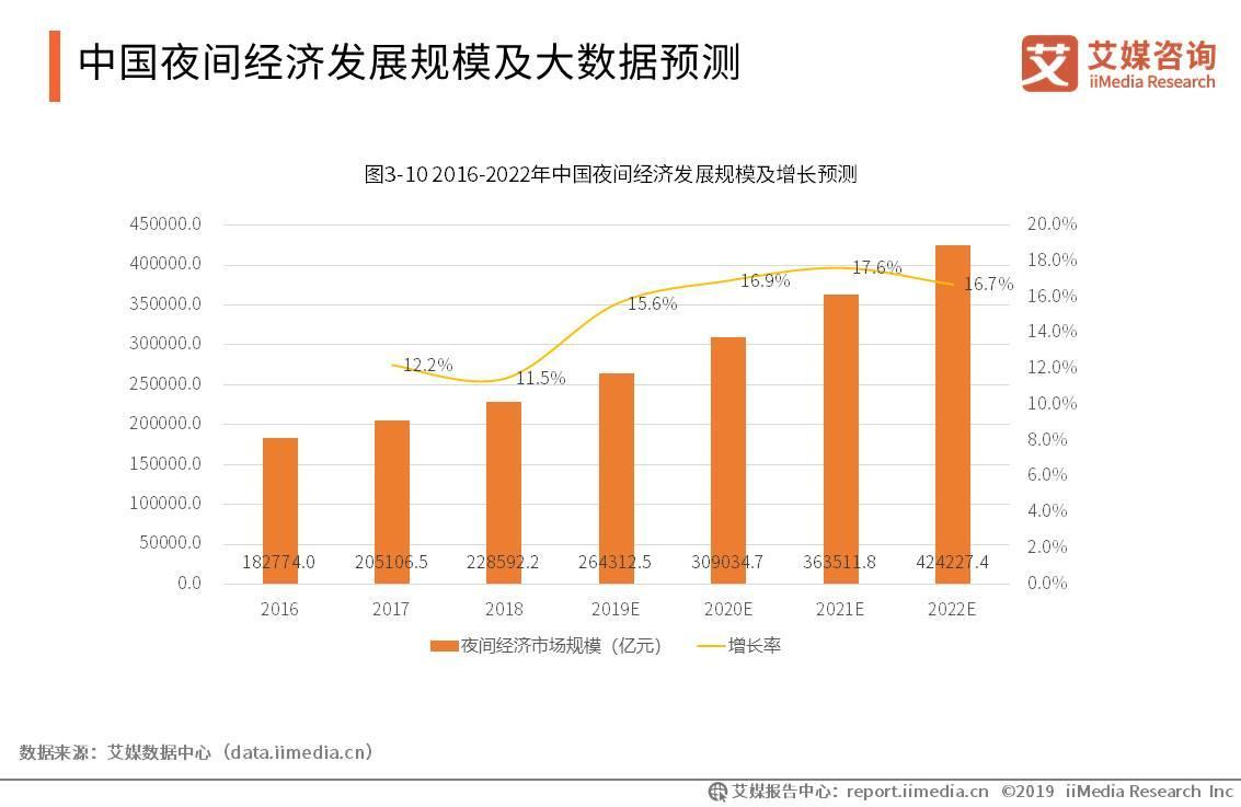 """2020.8 央广网:""""夜经济""""激活暑期新消费,飞猪夜玩类商品数同比涨20%"""