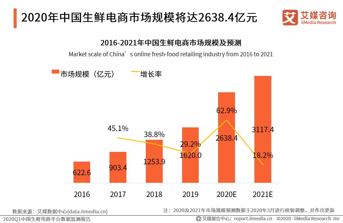 2020.8 每日经济新闻:谊品生鲜C轮25亿融资落地 腾讯近半月第二次抢赛道