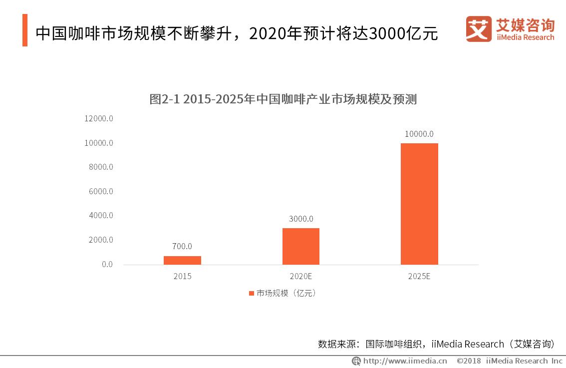 2020.8 新京报:咖啡新老品牌加速布局,一线城市仍是竞争主战场