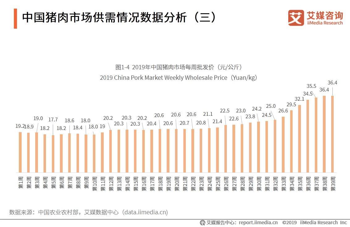 2020.8 中国商报:万科欲在山东养猪 这会是门好生意吗