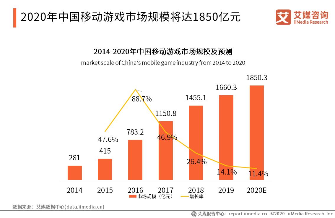 2020.8 北京商报:上线一个月下载量超500万 手游《江南百景图》背后的蹿红逻辑