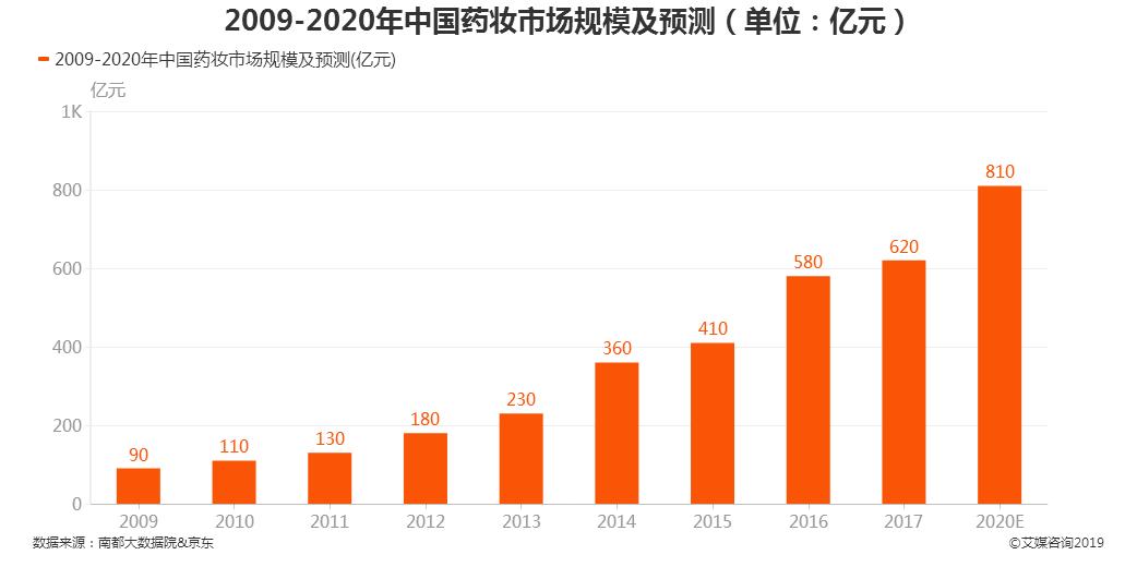 """2020.9 每日经济新闻:""""药妆""""品牌销售增长明显 """"药妆""""市场规模有望达到810亿元"""