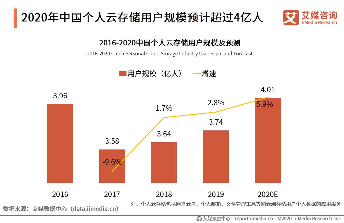 """2020.9 中国商报:下载""""神器""""改行卖网盘 迅雷这次能止住亏损吗"""