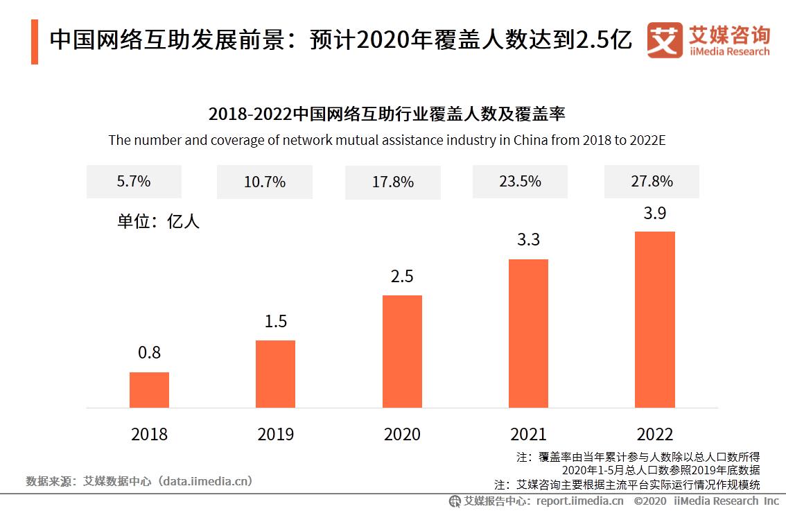 2020.9 每日经济新闻 :专访e互助CEO雨乔:纳入监管能让网络互助行业更加正规、走向合规