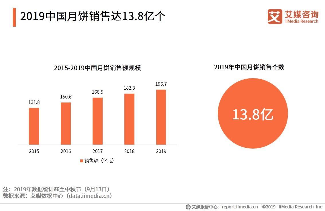 """2020.9 财联社:月饼市场""""冰火两重天"""" 部分公司悄然加码布局"""