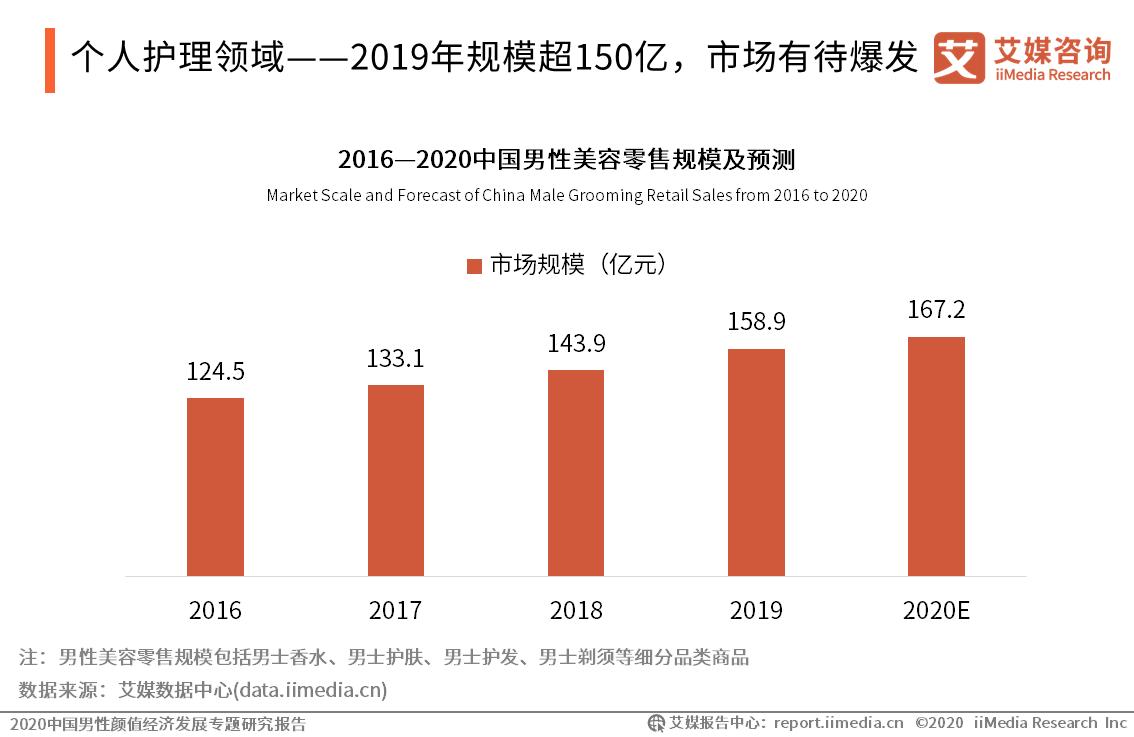 2020.9 中国商报:男人也爱美,国产男士化妆品如何加速跑