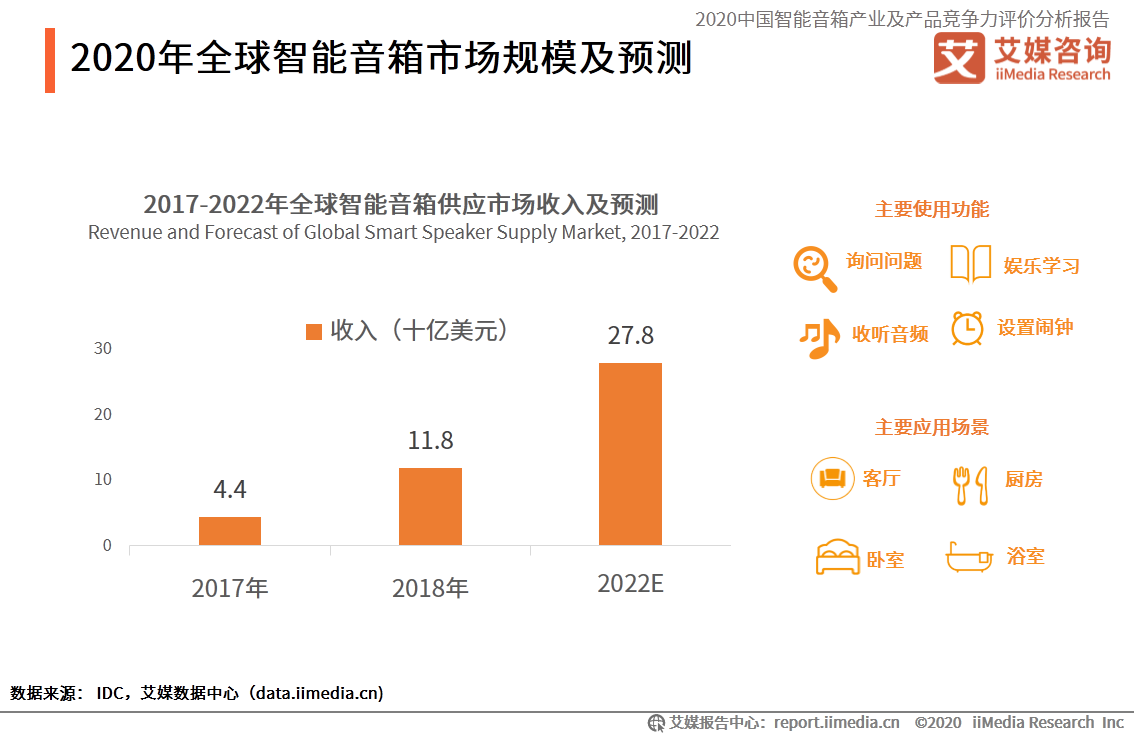 """2020.10 广州日报:智能音箱如何""""破圈""""?"""