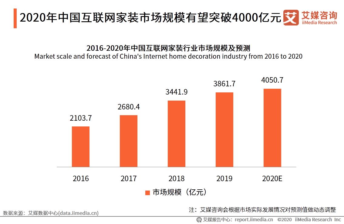 2020.10 新快报:疫情加速互联网市场进程,反向助力家装消费