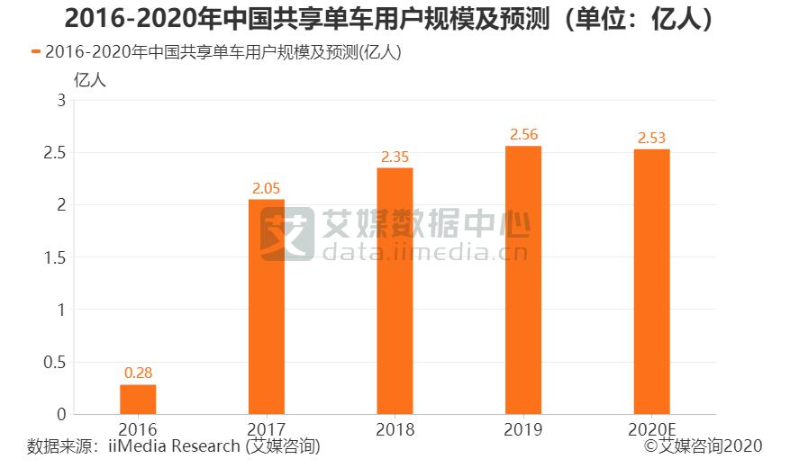 """2020.10 每日经济新闻:共享电单车""""彩虹大战""""再上演,如何避免重蹈覆辙?"""