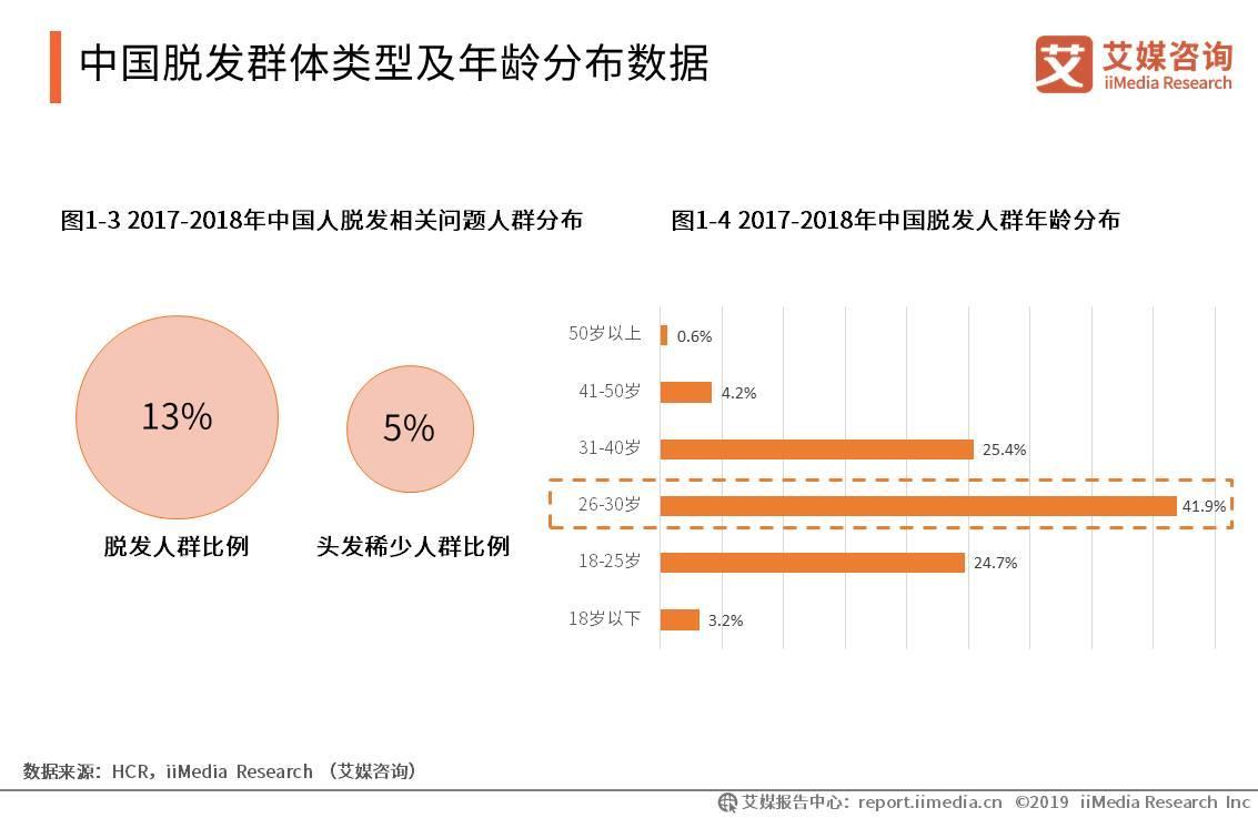 2020.10 中国青年报:操心发际线:90后向左,00后向右