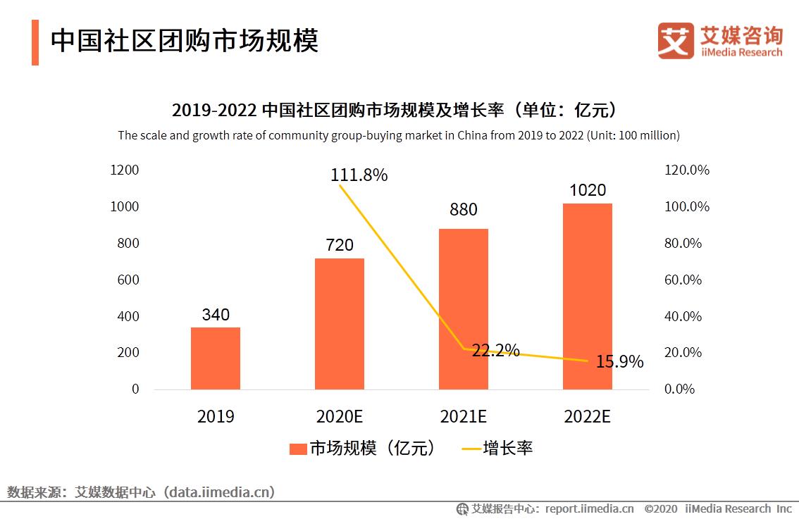 2020.12 经济参考报:追逐千亿风口,互联网巨头纷纷布局社区团购