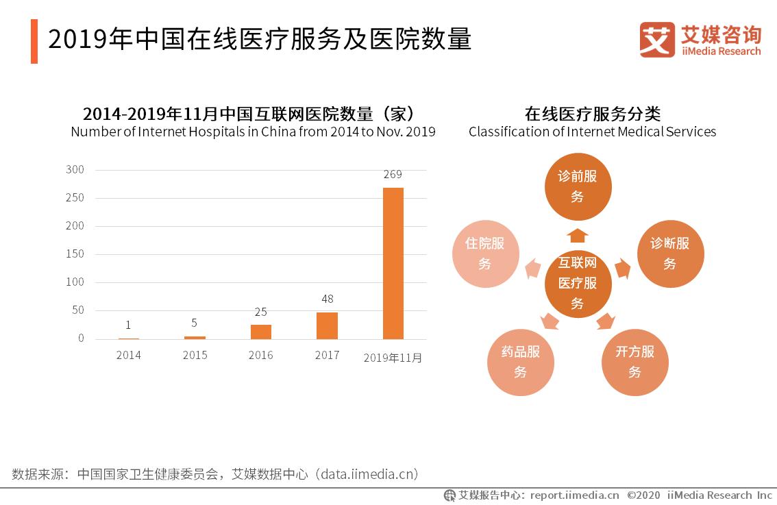 2020.12 中国青年报:网络问诊、开药,靠谱吗