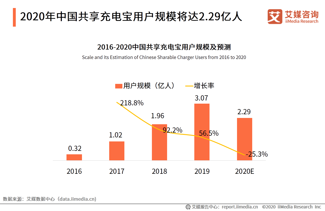 2020.12 中国新闻网:共享充电宝悄悄涨价!充几次可自己买一个,还用吗?