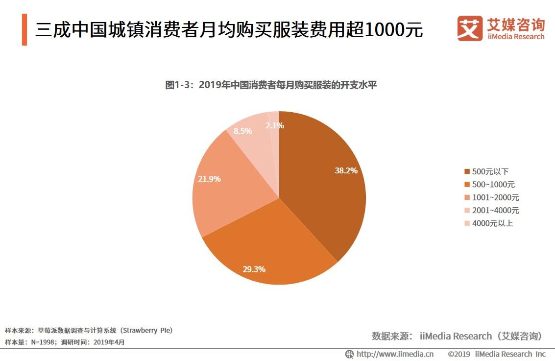 2021.01 每日经济新闻:万元大鹅被抢断货,寒冬过去羽绒服如何过春天?