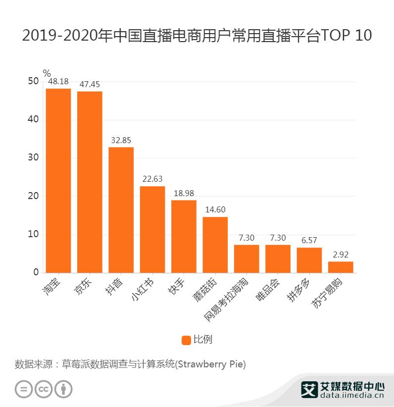 2021.02 新华网:这个新年,直播电商不打烊