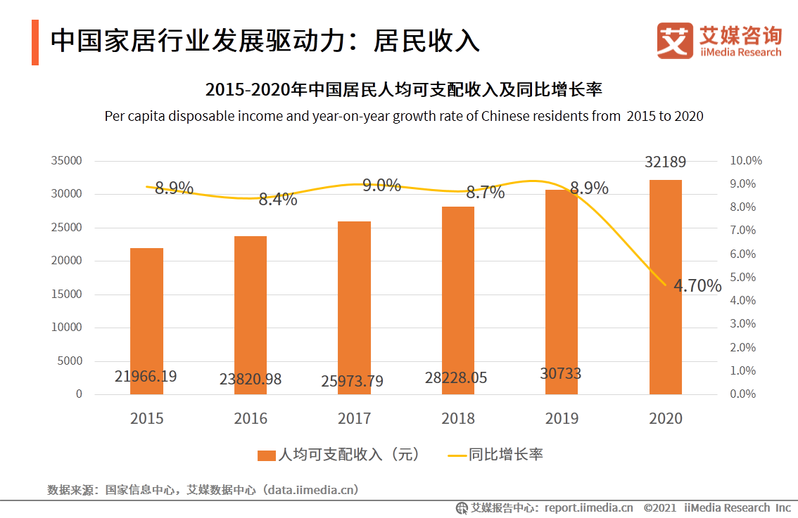 2021.03 中国建材报:家居出口逆势上涨,智能家居未来可期