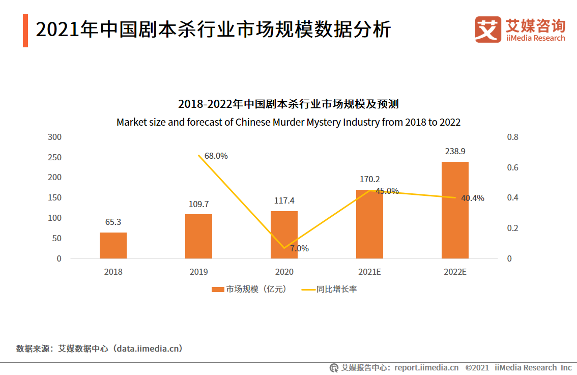 """2021.05中国新闻网:""""剧本杀""""百亿级市场折射中国年轻人乐于探索陌生社交"""
