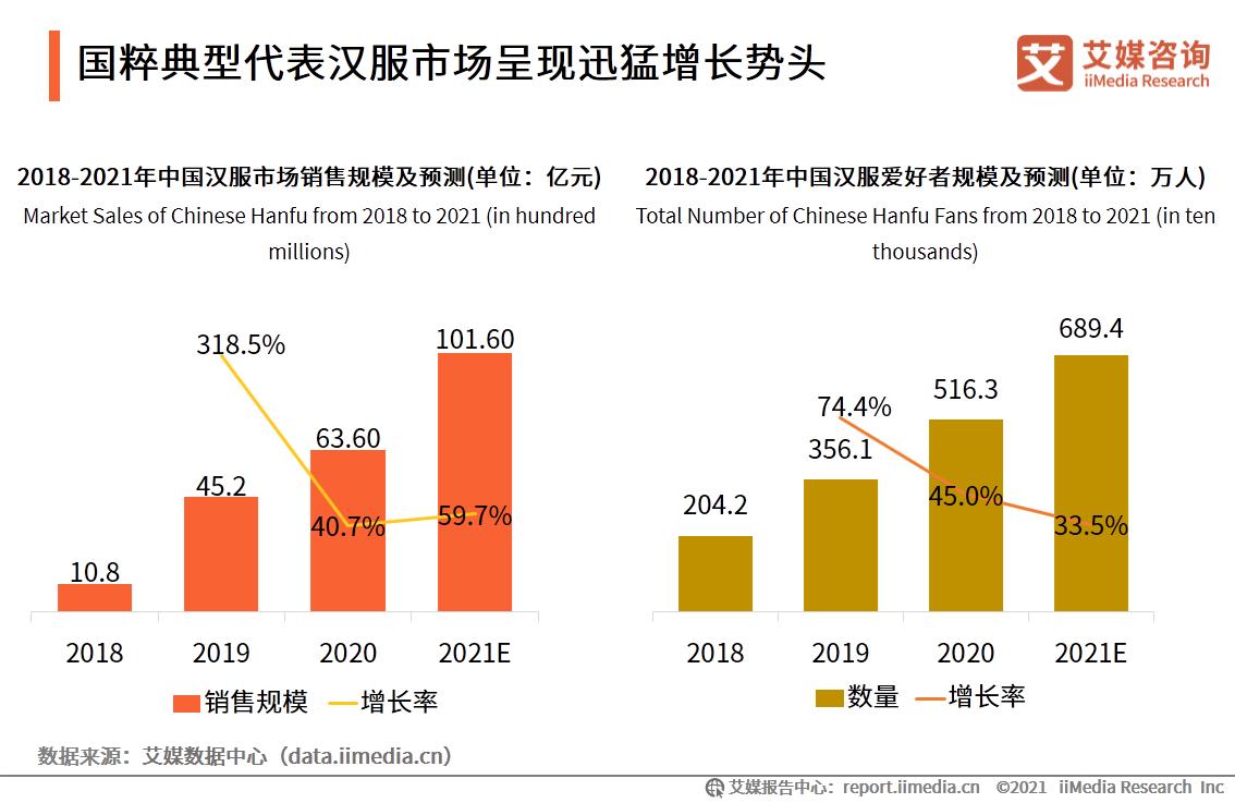 """2021.05央视财经:爆单,断货!汉服市场""""火""""了!今年销售规模或将超百亿"""