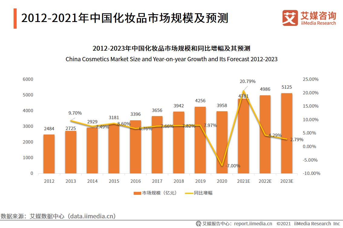 2021.06中国新闻网:韩妆已成往事,中国姑娘的钱不那么好赚了