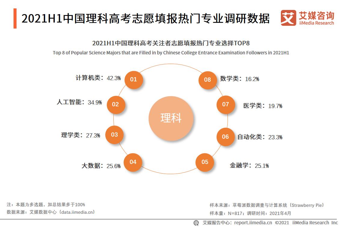 2021.06新华社:费用一涨再涨,高考志愿填报服务靠谱吗?