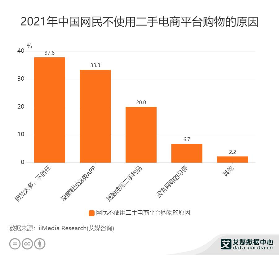 2021.07广州日报:国家发改委:规范发展二手商品市场   市场数据显示近四成网友不使用二手电商原因是假货太多