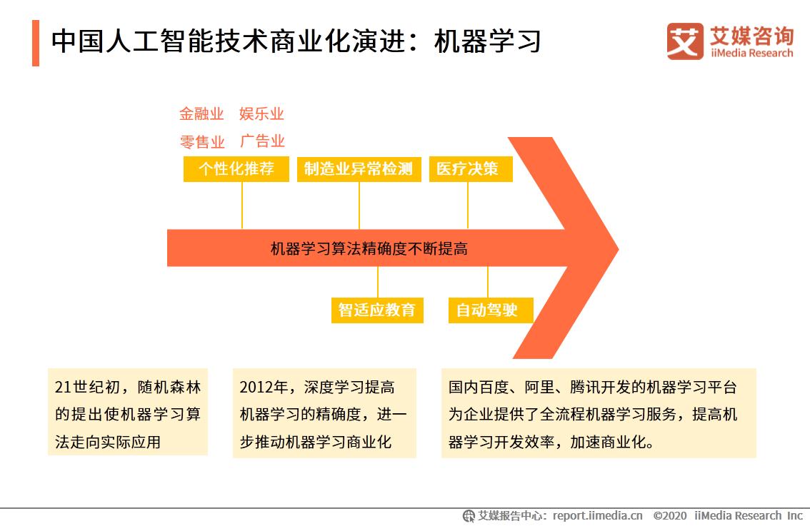 2021.07中国新闻周刊:亏损大、上市难,人工智能企业如何化解盈利难题?