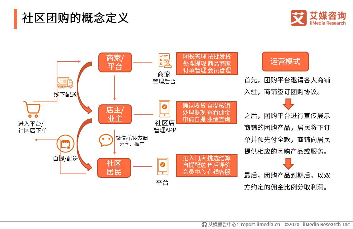 """2021.07第一财经:社区团购赛道又倒下一个:武汉食享会因""""烧不起钱""""而崩盘?"""