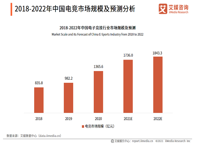 2021.08 新快报:超1500亿元销售收入,近7亿游戏用户,这个夏天游戏圈很燃