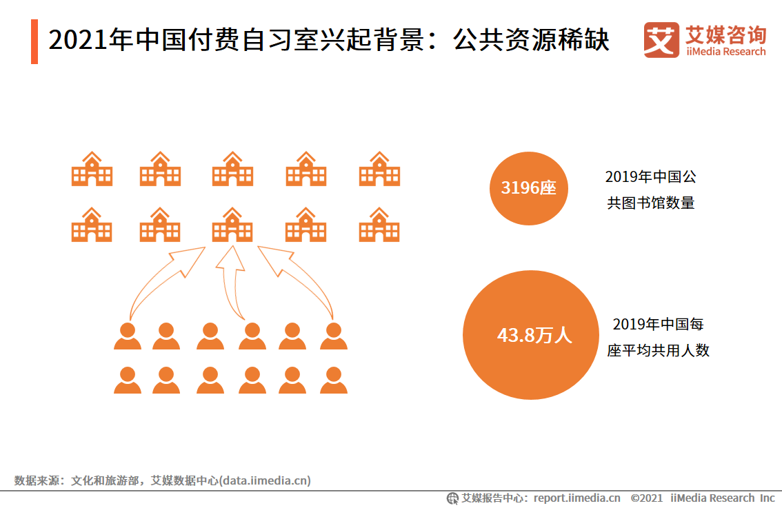 """2021.08 中国青年报:付费自习室全国开花,""""新鲜劲儿""""过后何去何从"""