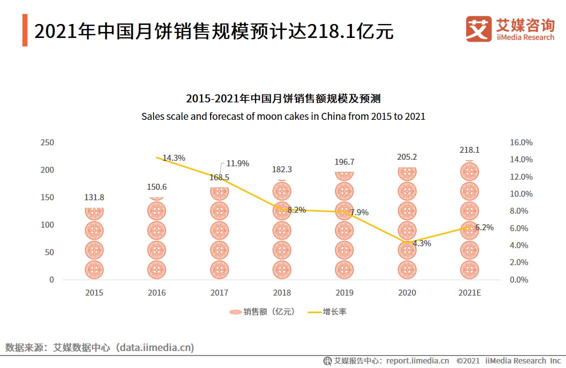 2021.09 经济日报:中秋将至,月饼备好了吗