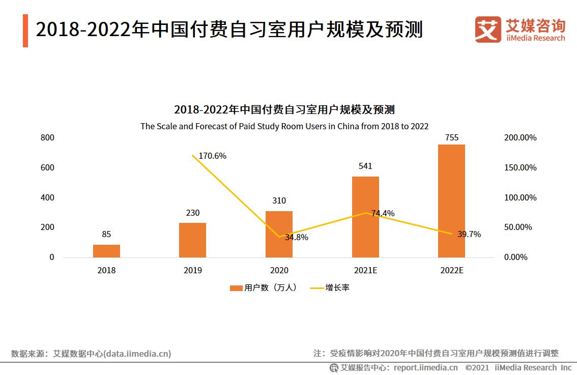 """2021.09 北京日报:曾经""""出圈""""的付费自习室热度减了"""