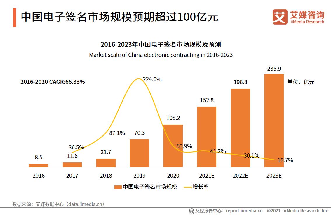 2021.10 每日经济新闻:上线买卖合同 腾讯持续加码电子签业务