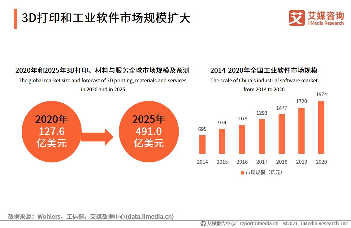 2021.10 中国电子报:工业软件的拐点,中国还要等多久?