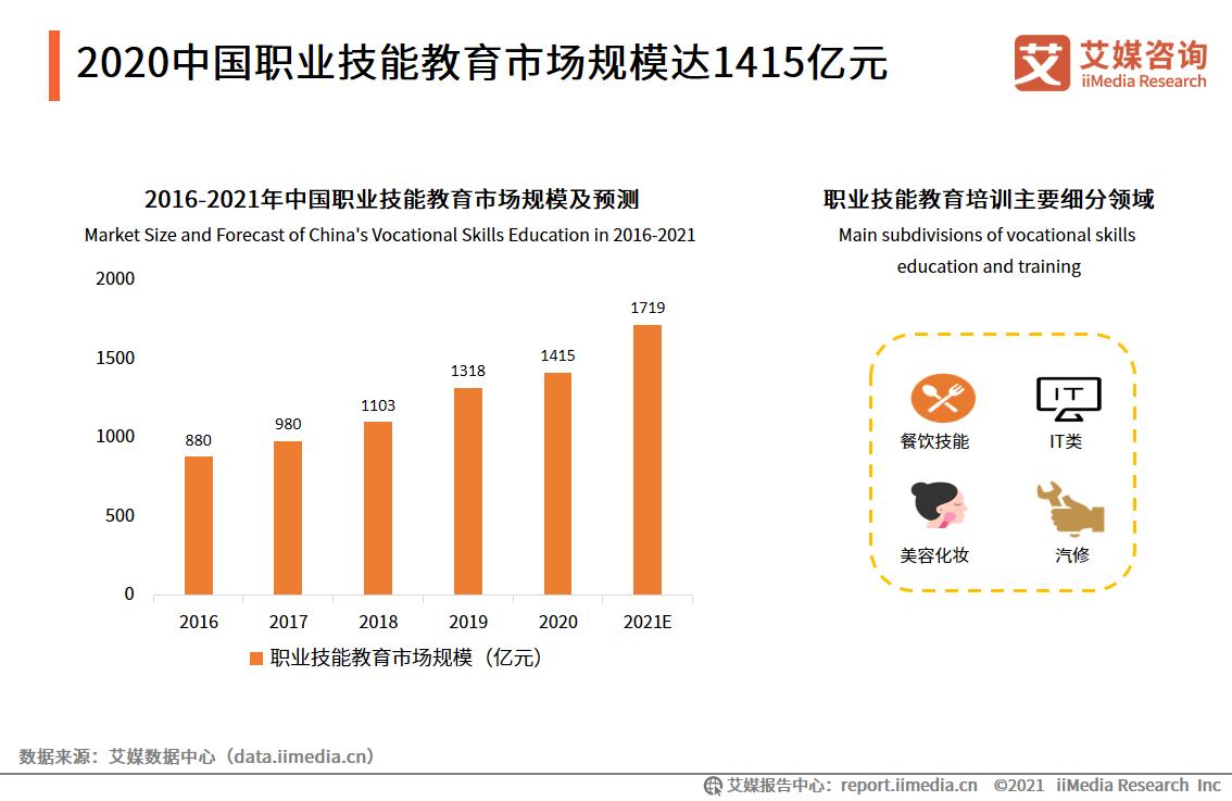 2021.10 21世纪经济报道:政策红利纷至沓来  泛职业教育风口隐现