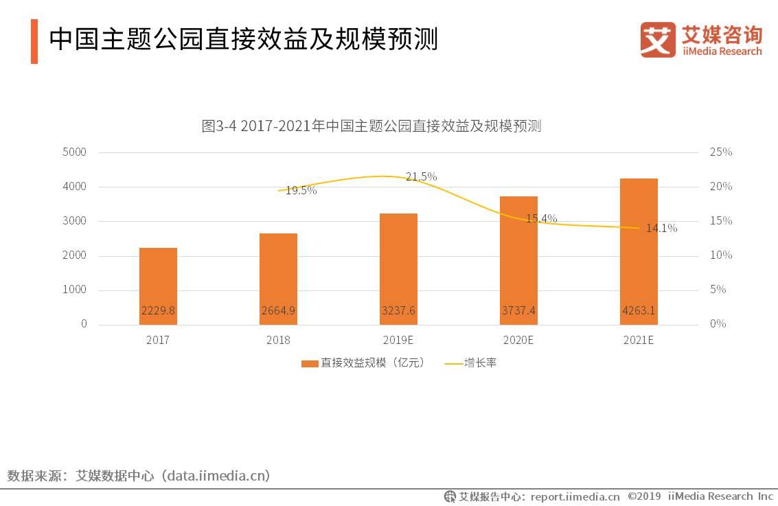 2021.10 财联社:国际主题乐园加速抢滩中国市场  本土品牌如何突围?