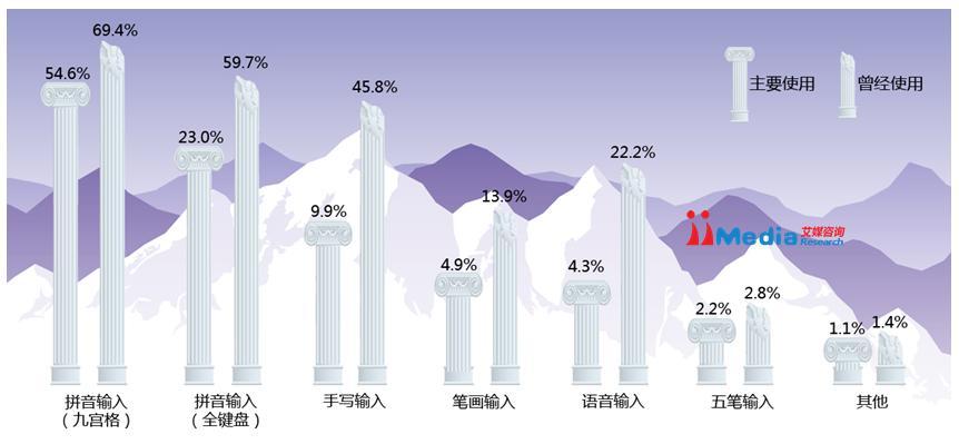 2013年中国军力报告_2013年中国手机输入法市场年度报告-艾媒网